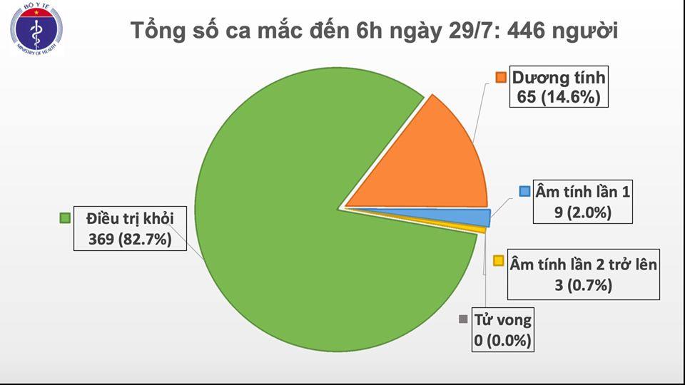 Thêm 8 ca nhiễm Covid- 19 sáng ngày 29/7 tại Đà Nẵng